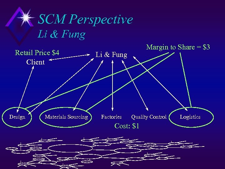 SCM Perspective Li & Fung Retail Price $4 Client Design Materials Sourcing Margin to