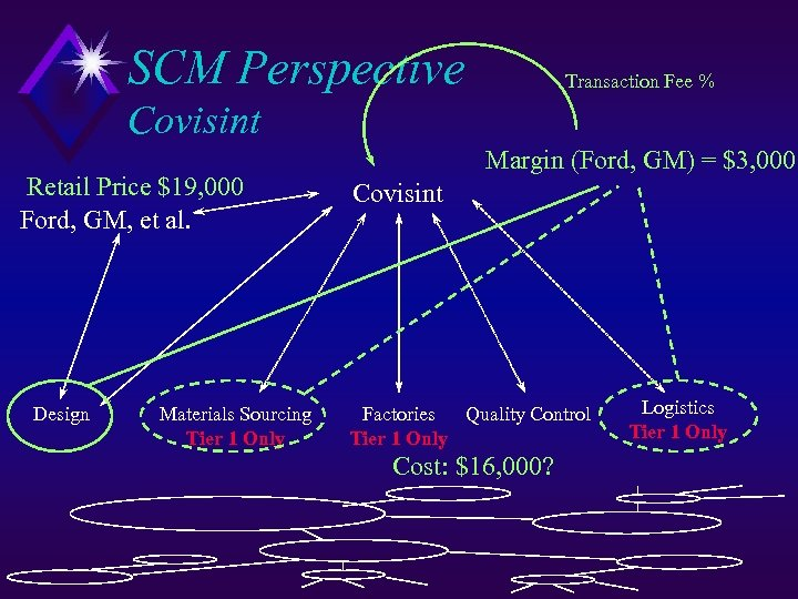 SCM Perspective Transaction Fee % Covisint Retail Price $19, 000 Ford, GM, et al.