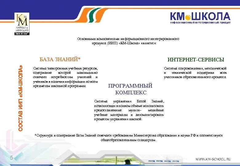 Основными компонентами информационного интегрированного продукта (ИИП) «КМ-Школа» являются: СОСТАВ ИИП «КМ-ШКОЛА» БАЗА ЗНАНИЙ* ИНТЕРНЕТ-СЕРВИСЫ
