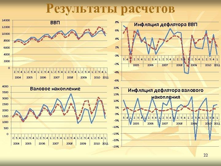 Результаты расчетов 14000 ВВП 12000 8% Инфляция дефлятора ВВП 6% 10000 4% 8000 6000