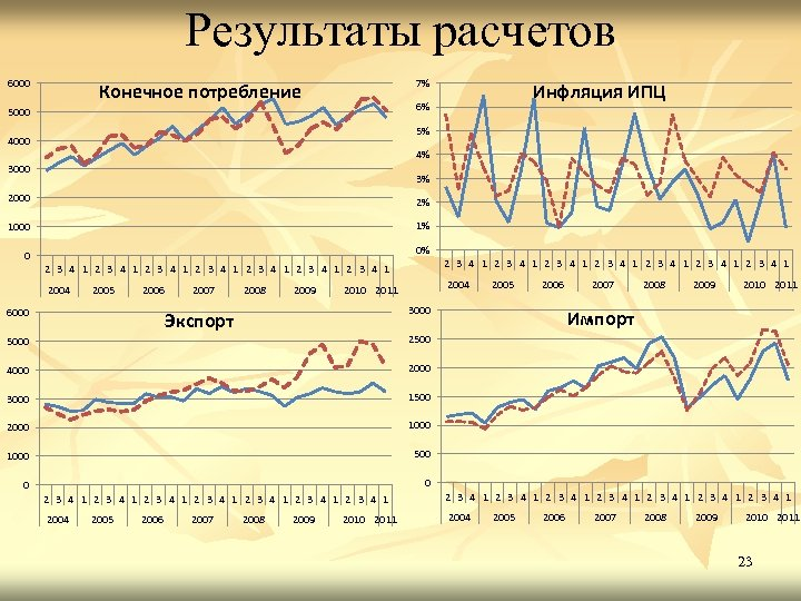 Результаты расчетов 6000 7% Конечное потребление Инфляция ИПЦ 6% 5000 5% 4000 4% 3000