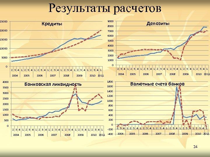 Результаты расчетов 25000 9000 Кредиты Депозиты 8000 20000 7000 6000 15000 4000 10000 3000