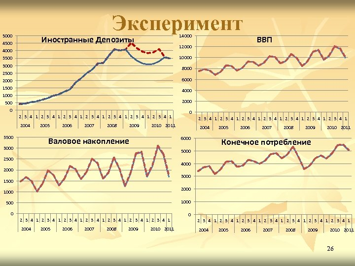 Эксперимент 5000 14000 Иностранные Депозиты 4500 12000 4000 ВВП 10000 3500 3000 8000 2500