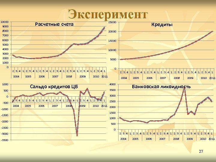 Эксперимент 10000 25000 Расчетные счета 9000 8000 Кредиты 20000 7000 6000 15000 4000 10000