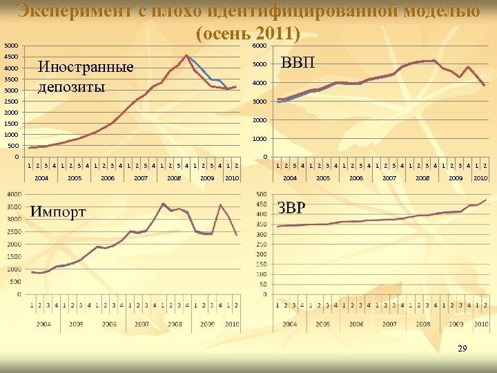 Эксперимент с плохо идентифицированной моделью (осень 2011) 5000 4500 4000 3500 3000 6000 Иностранные