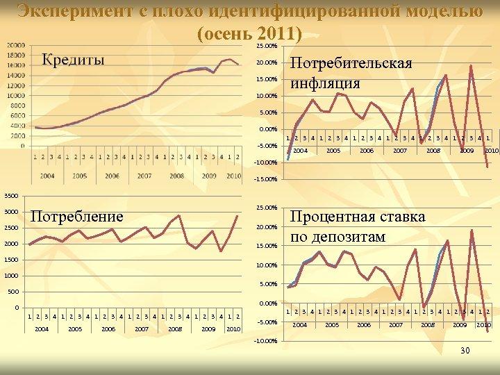 Эксперимент с плохо идентифицированной моделью (осень 2011) 25. 00% 20. 00% 15. 00% 10.