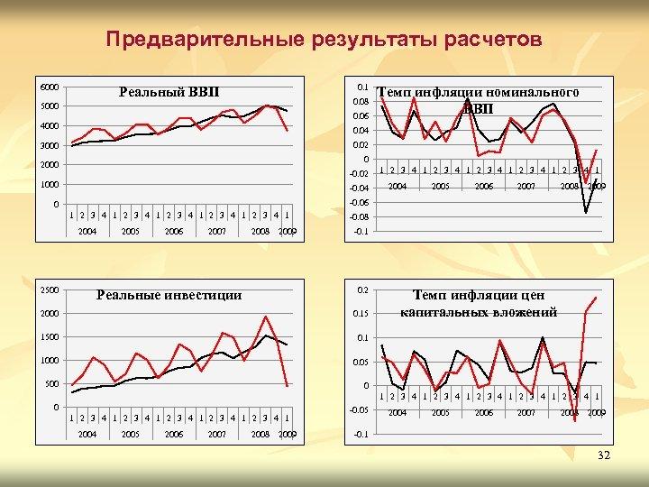 Предварительные результаты расчетов 6000 0. 1 Реальный ВВП 0. 08 5000 0. 06 4000