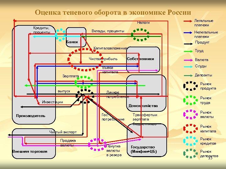 Оценка теневого оборота в экономике России Налоги Кредиты, проценты Вклады, проценты Нелегальные платежи Банки