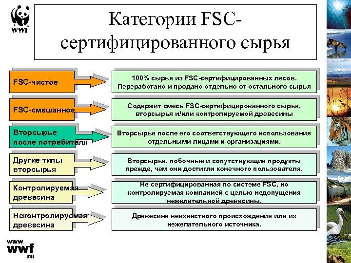Категории FSCсертифицированного сырья FSC-чистое FSC-смешанное Вторсырье после потребителя Другие типы вторсырья Контролируемая древесина Неконтролируемая