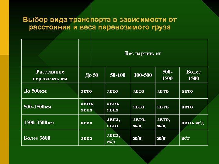 Выбор вида транспорта в зависимости от расстояния и веса перевозимого груза Вес партии, кг