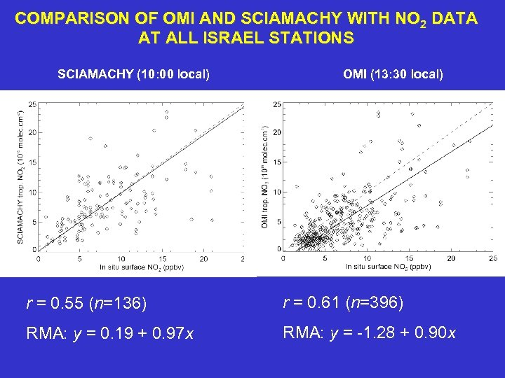 COMPARISON OF OMI AND SCIAMACHY WITH NO 2 DATA AT ALL ISRAEL STATIONS SCIAMACHY