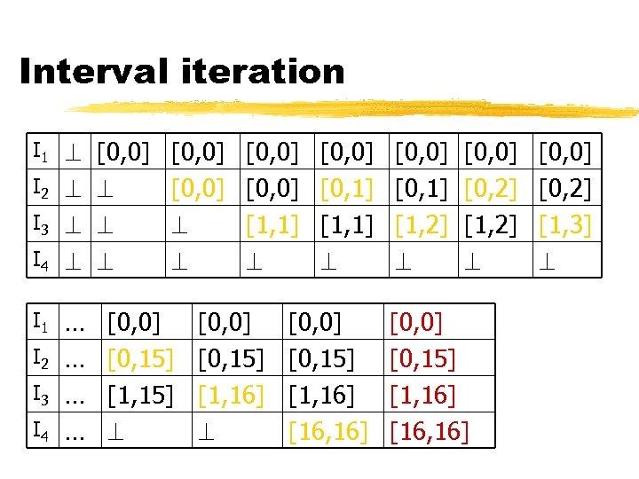 Interval iteration I 1 [0, 0] [0, 0] I 2 I 3 I 4