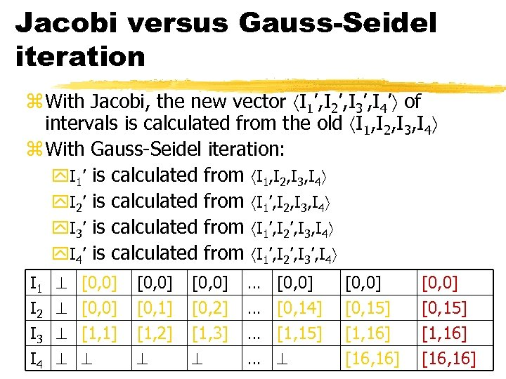 Jacobi versus Gauss-Seidel iteration z With Jacobi, the new vector I 1', I 2',