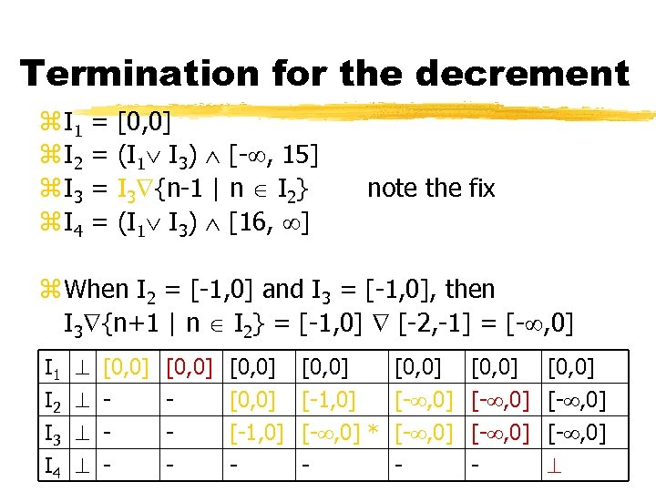 Termination for the decrement z I 1 z I 2 z I 3 z