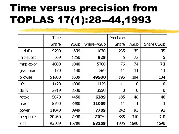 Time versus precision from TOPLAS 17(1): 28 --44, 1993 Time Precision Share ASub serialise