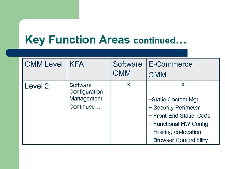 Key Function Areas continued… CMM Level KFA Level 2 Software Configuration Management Continued… Software
