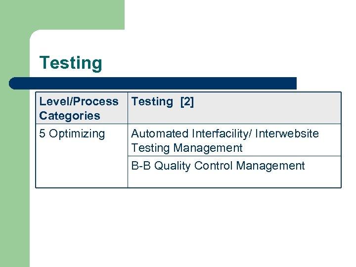 Testing Level/Process Categories Testing [2] 5 Optimizing Automated Interfacility/ Interwebsite Testing Management B-B Quality