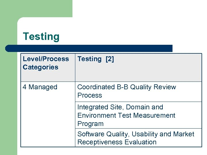 Testing Level/Process Categories Testing [2] 4 Managed Coordinated B-B Quality Review Process Integrated Site,