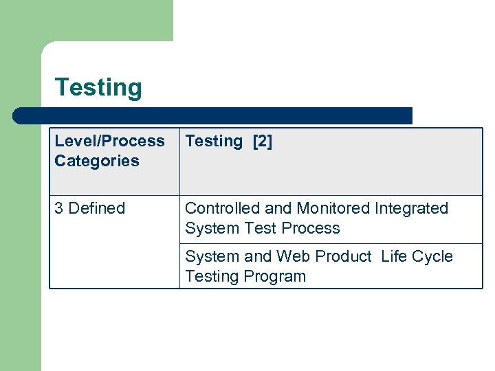 Testing Level/Process Categories Testing [2] 3 Defined Controlled and Monitored Integrated System Test Process