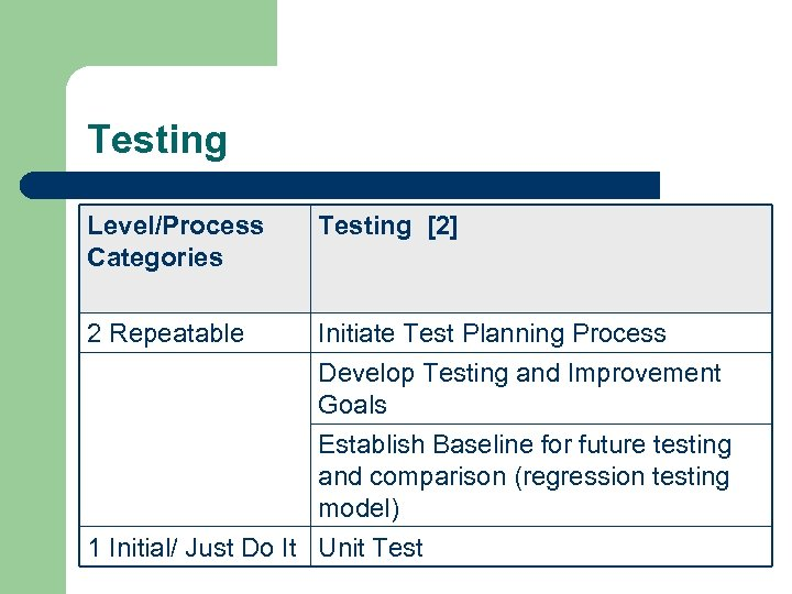 Testing Level/Process Categories Testing [2] 2 Repeatable Initiate Test Planning Process Develop Testing and