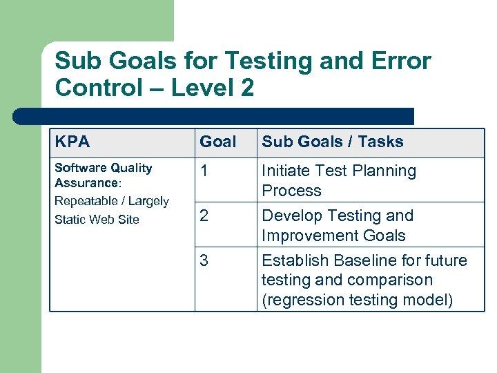 Sub Goals for Testing and Error Control – Level 2 KPA Goal Sub Goals