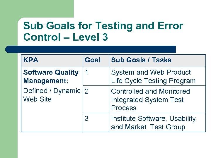 Sub Goals for Testing and Error Control – Level 3 KPA Goal Sub Goals