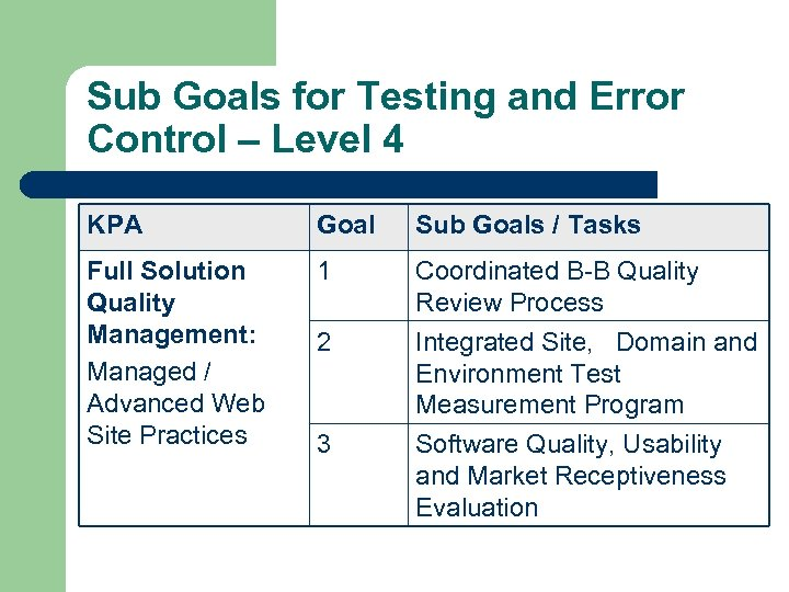 Sub Goals for Testing and Error Control – Level 4 KPA Goal Sub Goals