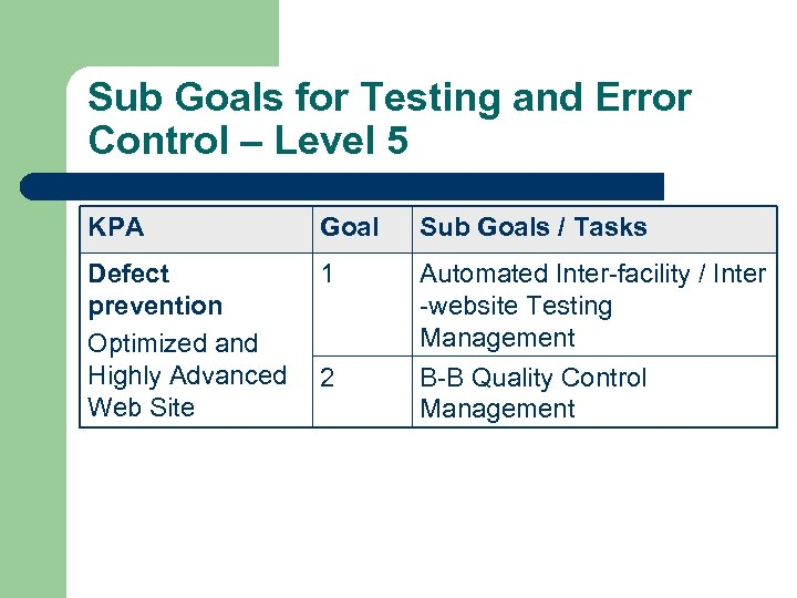 Sub Goals for Testing and Error Control – Level 5 KPA Goal Sub Goals