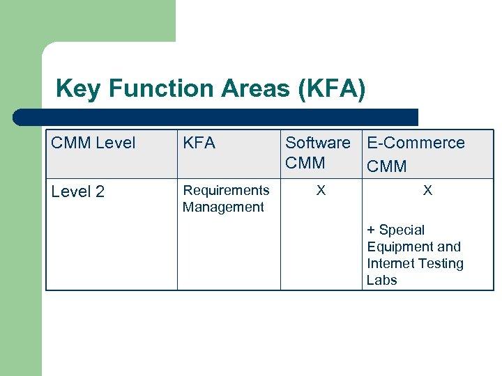 Key Function Areas (KFA) CMM Level KFA Level 2 Requirements Management Software E-Commerce CMM
