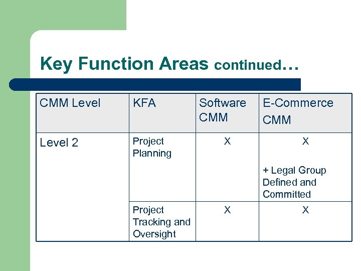Key Function Areas continued… CMM Level KFA Level 2 Project Planning Software CMM X