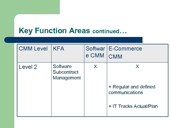 Key Function Areas continued… CMM Level KFA Level 2 Software Subcontract Management Softwar E-Commerce