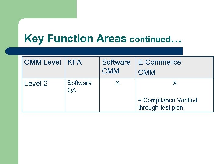 Key Function Areas continued… CMM Level KFA Level 2 Software QA Software CMM X