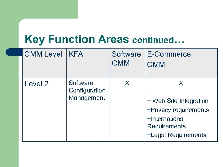 Key Function Areas continued… CMM Level KFA Level 2 Software Configuration Management Software E-Commerce