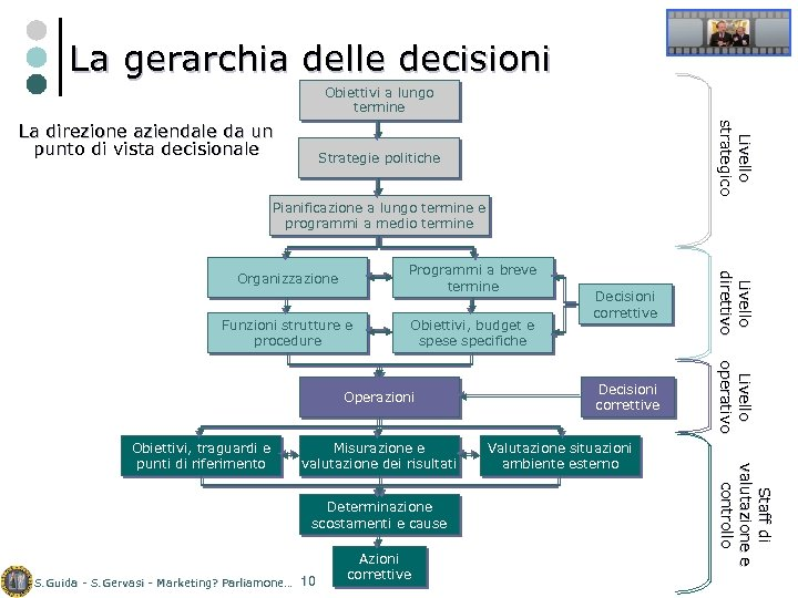 La gerarchia delle decisioni Obiettivi a lungo termine Livello strategico La direzione aziendale da