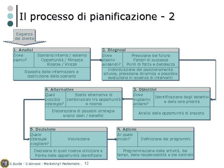 Il processo di pianificazione - 2 Esigenza del cliente 1. Analisi Dove siamo? Scenario