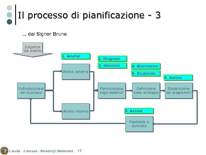 Il processo di pianificazione - 3 … del Signor Bruno Esigenza del cliente 1.