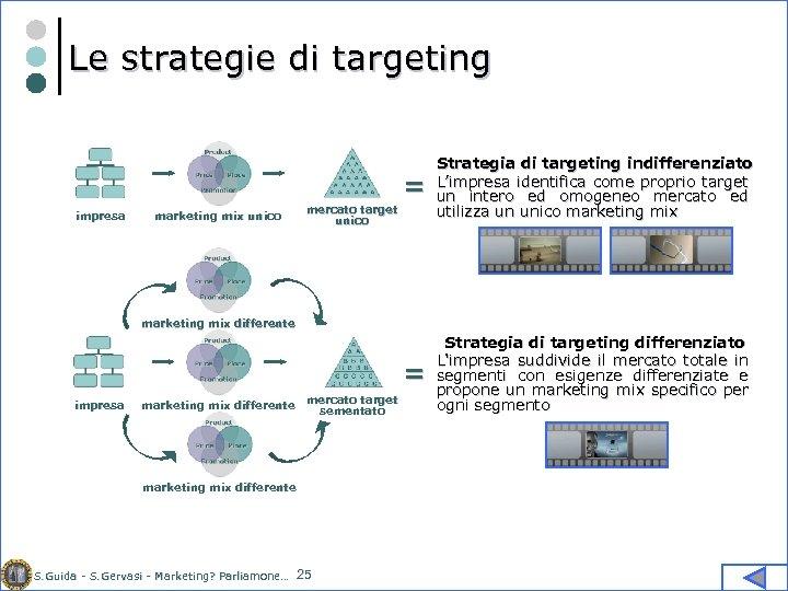 Le strategie di targeting = = impresa marketing mix unico Strategia di targeting indifferenziato