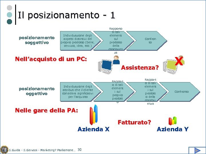 Il posizionamento - 1 posizionamento soggettivo Individuazione degli aspetti distintivi del proprio prodotto (bene,