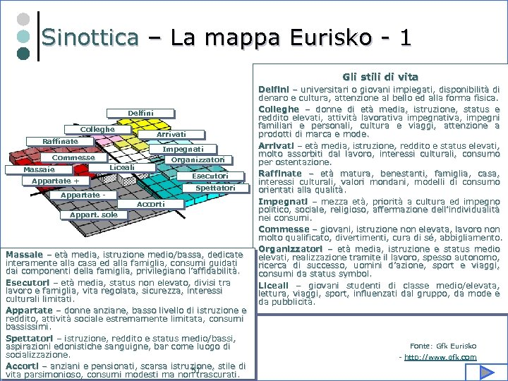 Sinottica – La mappa Eurisko - 1 Gli stili di vita Delfini Colleghe Raffinate