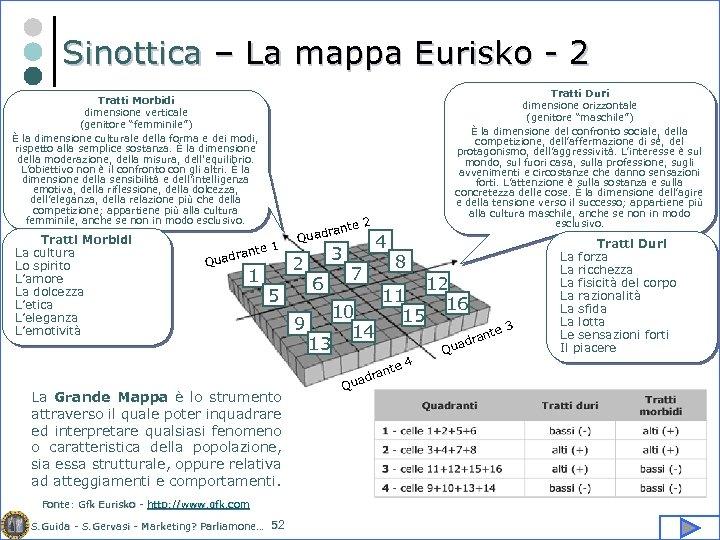 """Sinottica – La mappa Eurisko - 2 Tratti Morbidi dimensione verticale (genitore """"femminile"""") È"""