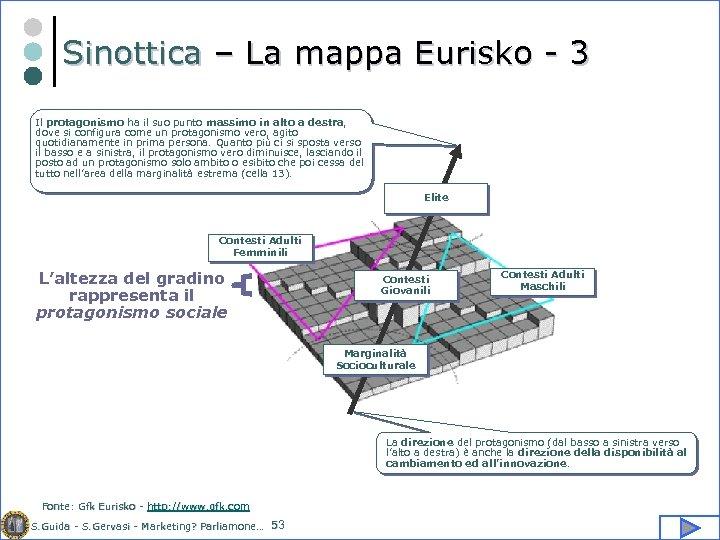 Sinottica – La mappa Eurisko - 3 Il protagonismo ha il suo punto massimo