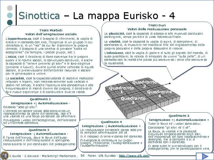 Sinottica – La mappa Eurisko - 4 Tratti Duri Valori della realizzazione personale Tratti