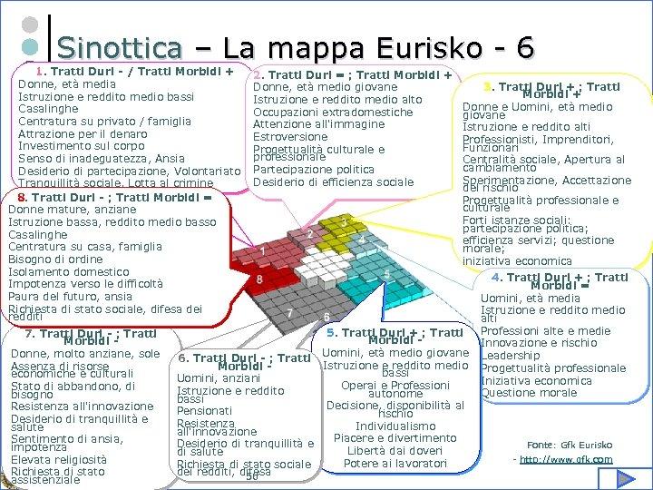 Sinottica – La mappa Eurisko - 6 1. Tratti Duri - / Tratti Morbidi
