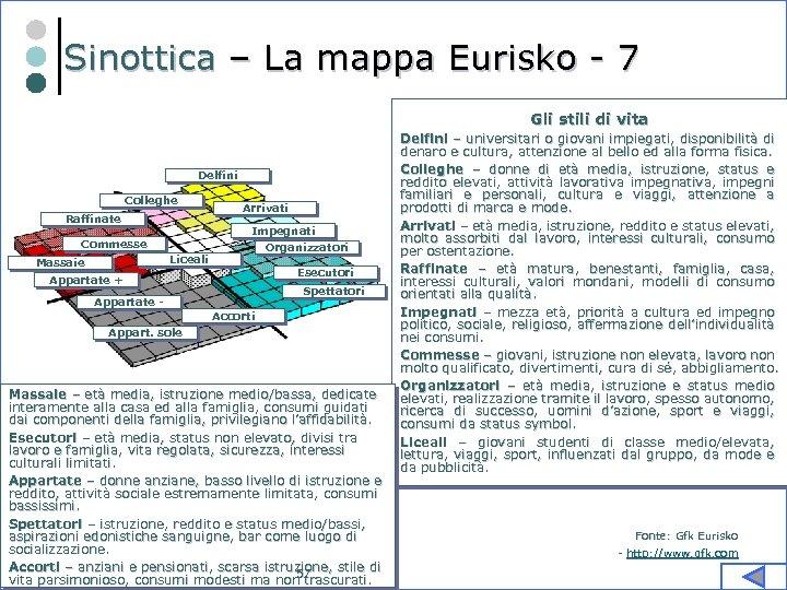Sinottica – La mappa Eurisko - 7 Gli stili di vita Delfini Colleghe Raffinate