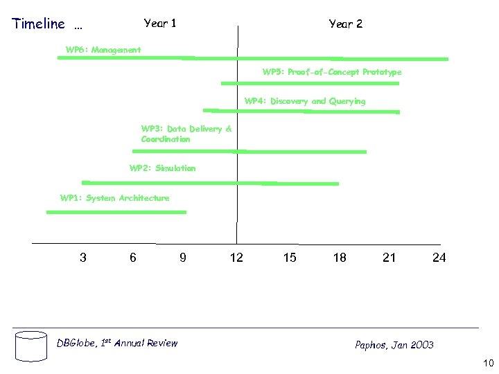 Timeline … Year 1 Year 2 WP 6: Management WP 5: Proof-of-Concept Prototype WP