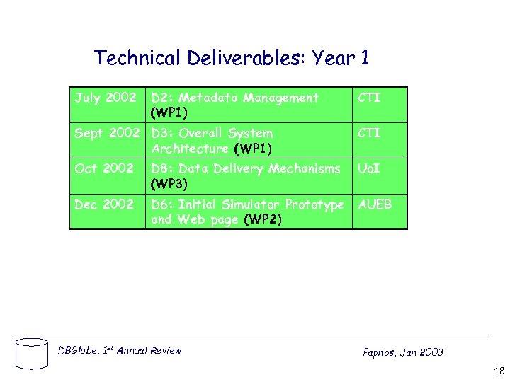 Technical Deliverables: Year 1 July 2002 D 2: Metadata Management (WP 1) CTI Sept