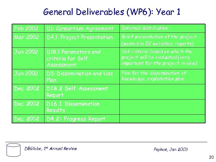 General Deliverables (WP 6): Year 1 Feb 2002 D 1: Consortium Agreement Internal distribution