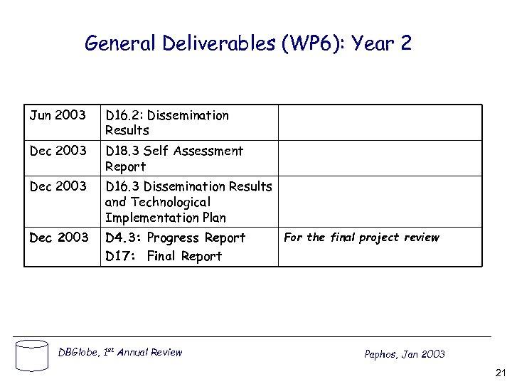 General Deliverables (WP 6): Year 2 Jun 2003 D 16. 2: Dissemination Results Dec