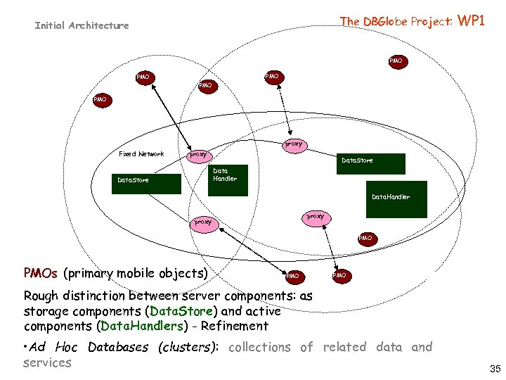 The DBGlobe Project: Initial Architecture WP 1 PMO PMO PMO proxy Fixed Network proxy