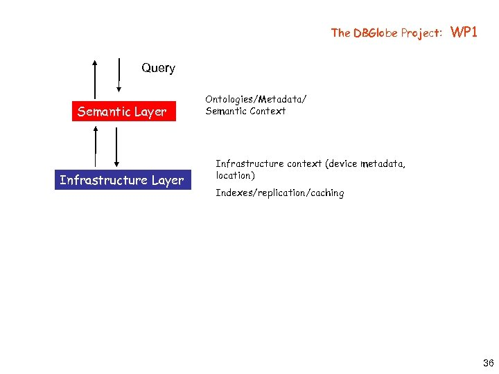 The DBGlobe Project: WP 1 Query Semantic Layer Infrastructure Layer Ontologies/Metadata/ Semantic Context Infrastructure